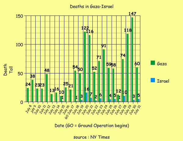 graph of july gaza